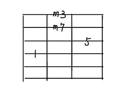 コード用4弦m7th