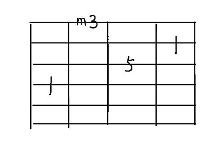コード用4弦minor