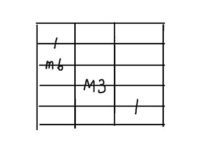 コード用5弦aug