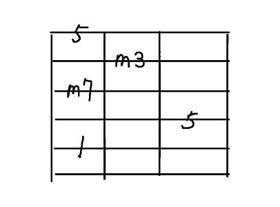 コード用5弦m7