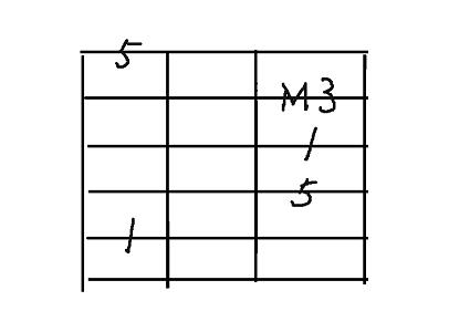 コード用5弦major