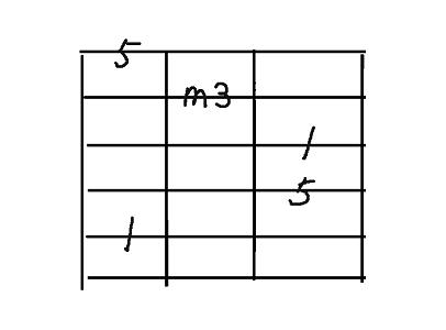 コード用5弦minor