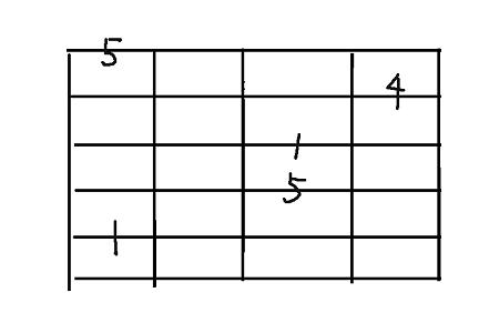 コード用5弦sus4