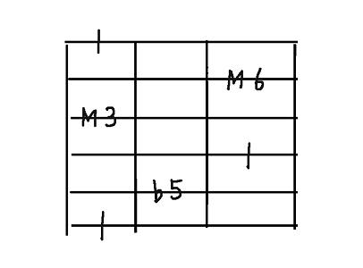 コード用6弦dim