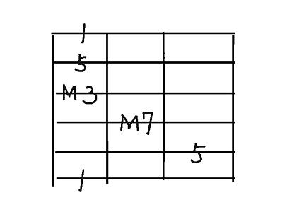 コード用6弦maj7
