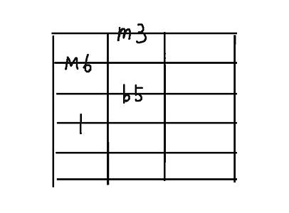 コード用4弦dim