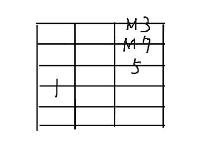 コード用4弦maj7