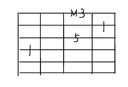コード用4弦major