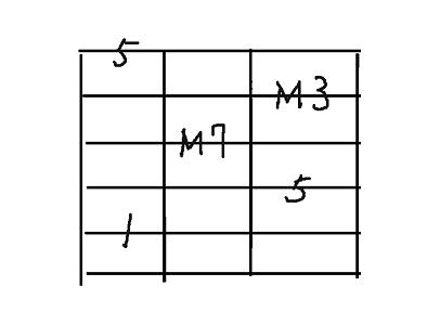 コード用5弦maj7