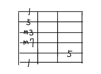 コード用6弦m7