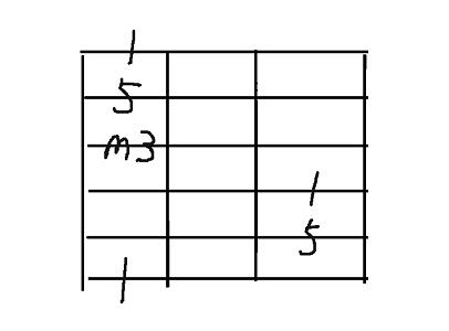 コード用6弦minor